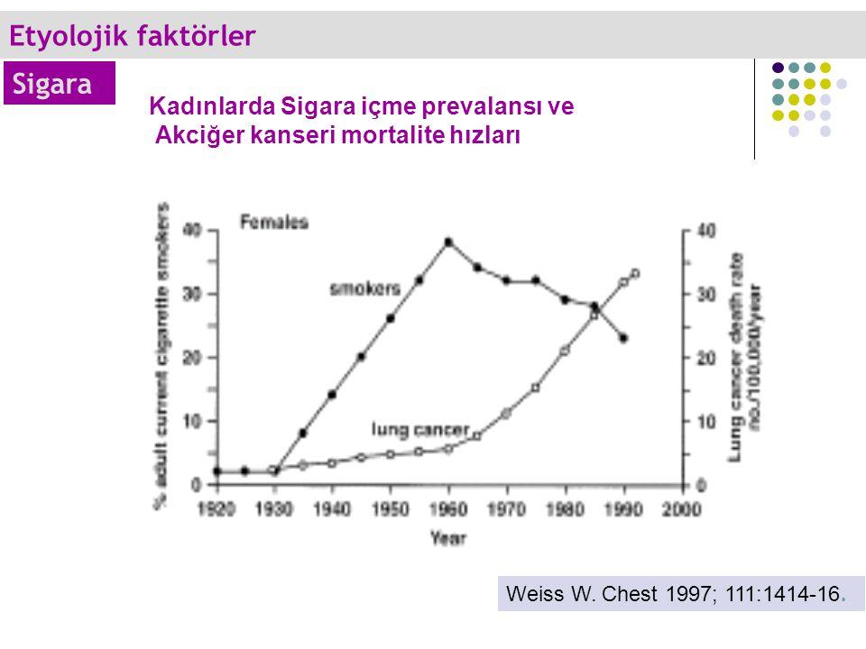 Kadınlarda Sigara içme prevalansı ve Akciğer kanseri mortalite hızları Weiss W.