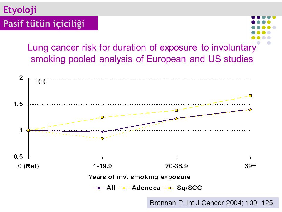 Lung cancer risk for duration of exposure to involuntary smoking pooled analysis of European and US studies RR Brennan P. Int J Cancer 2004; 109: 125.