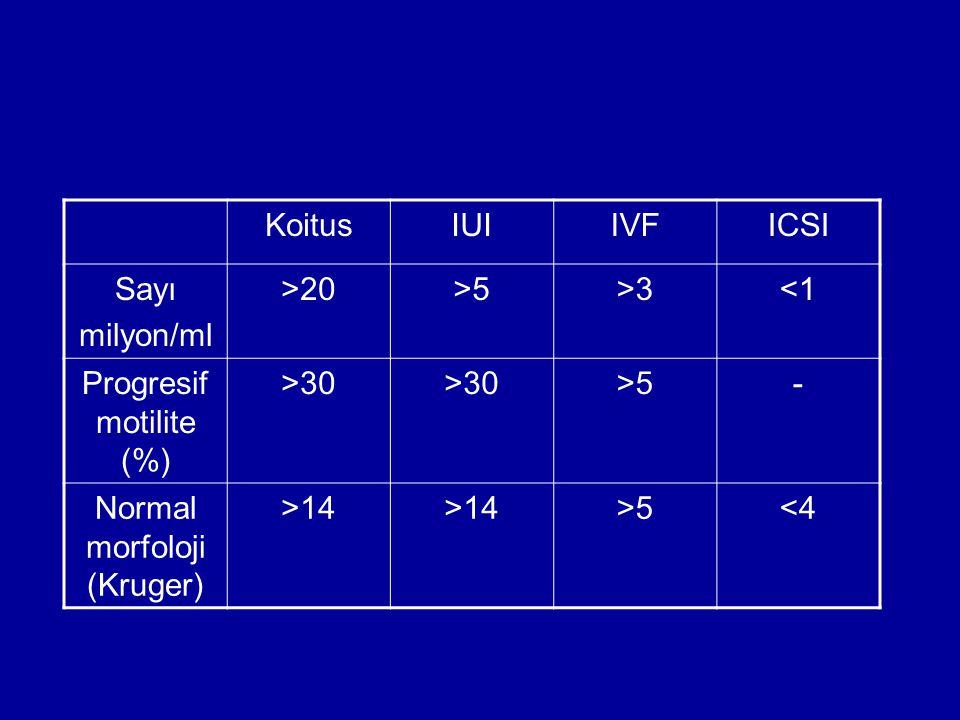 KoitusIUIIVFICSI Sayı milyon/ml >20>5>3<1 Progresif motilite (%) >30 >5- Normal morfoloji (Kruger) >14 >5<4