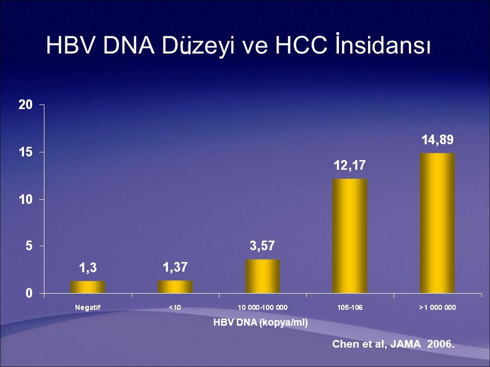 HBV DNA D ü zeyi ve HCC İnsidansı HBV DNA (kopya/ml) Chen et al, JAMA 2006.