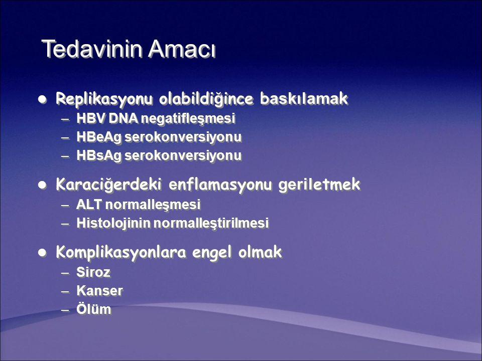 Tedavinin Amacı Replikasyonu olabildi ğ ince b askılama k –HBV DNA negatifleşmesi –HBeAg serokonversiyonu –HBsAg serokonversiyonu Karaci ğ erdeki e nflamasyonu geril etmek –ALT normalleşmesi –Histolojinin normalleştirilmesi Komplikasyonlara engel olmak –Siroz –Kanser –Ölüm Replikasyonu olabildi ğ ince b askılama k –HBV DNA negatifleşmesi –HBeAg serokonversiyonu –HBsAg serokonversiyonu Karaci ğ erdeki e nflamasyonu geril etmek –ALT normalleşmesi –Histolojinin normalleştirilmesi Komplikasyonlara engel olmak –Siroz –Kanser –Ölüm