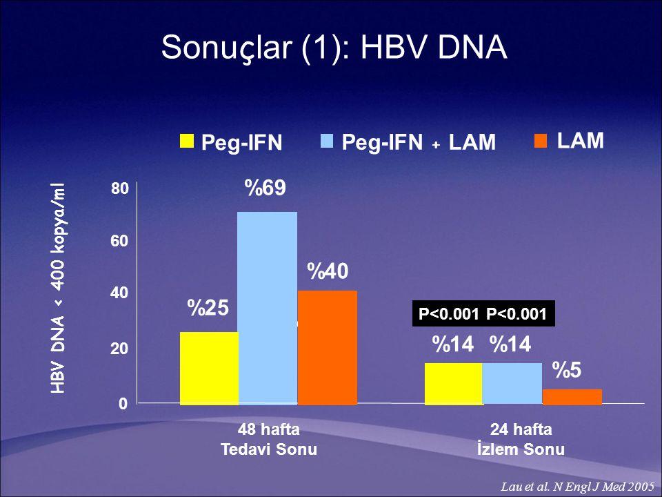 48 hafta Tedavi Sonu 24 hafta İzlem Sonu 0 2020 4040 6060 80 Peg-IFN Peg-IFN + LAM %14 %40 %25 %14 P<0.001 HBV DNA < 400 kopya/ml Lau et al.
