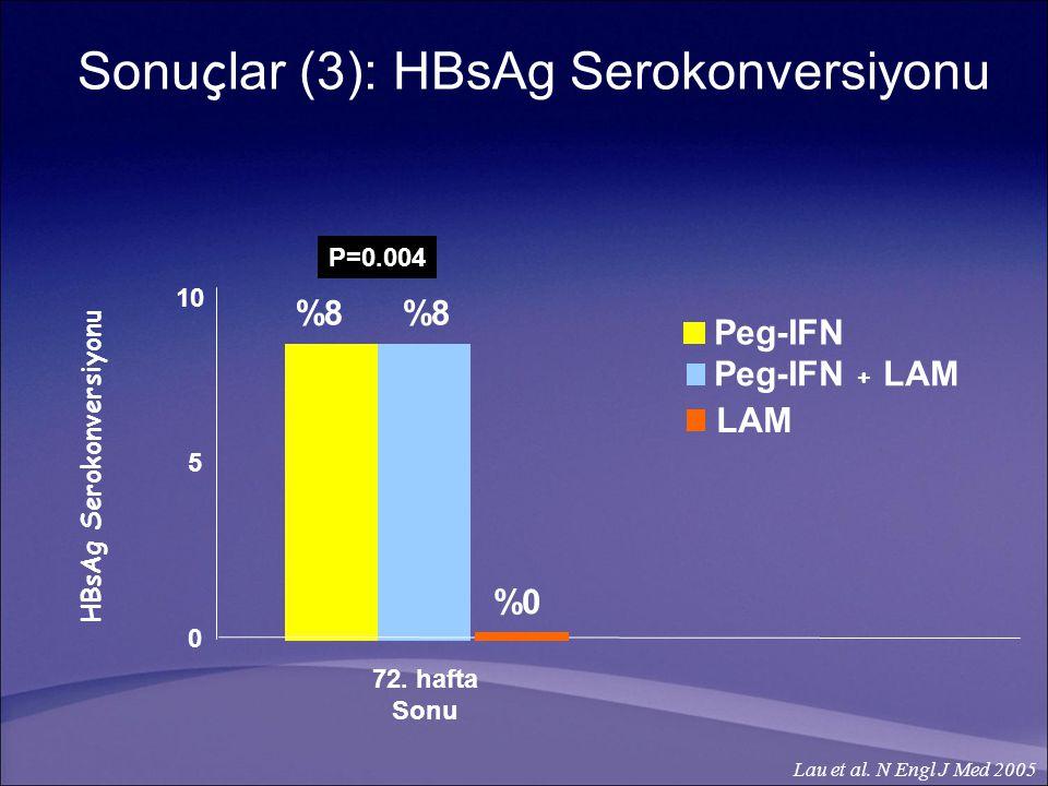 72.hafta Sonu 0 5 10 Peg-IFN Peg-IFN + LAM %8 P=0.004 HBsAg Serokonversiyonu Lau et al.