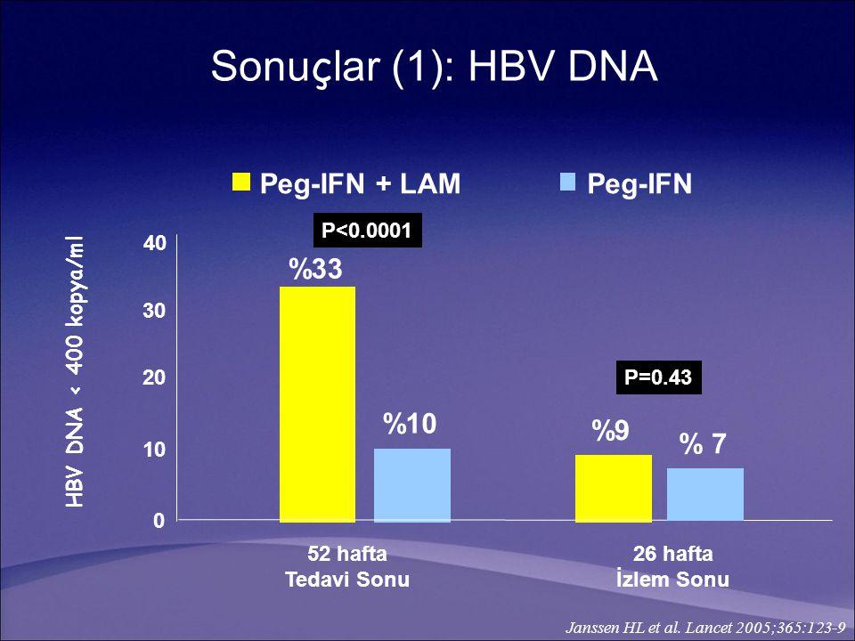52 hafta Tedavi Sonu 26 hafta İzlem Sonu 0 1010 2020 3030 40 Peg-IFN + LAMPeg-IFN % 7 %10 %33 %9 P<0.0001 P=0.43 HBV DNA < 400 kopya/ml Janssen HL et