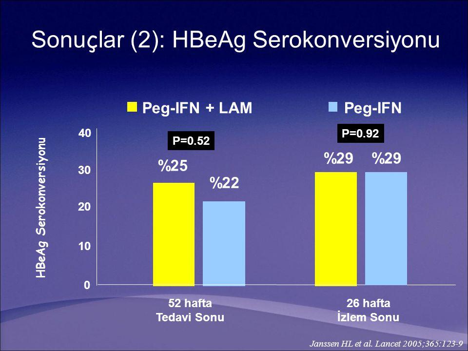 52 hafta Tedavi Sonu 26 hafta İzlem Sonu 0 1010 2020 3030 40 Peg-IFN + LAMPeg-IFN %29 %22 %25 %29 P=0.52 P=0.92 HBeAg Serokonversiyonu Janssen HL et a