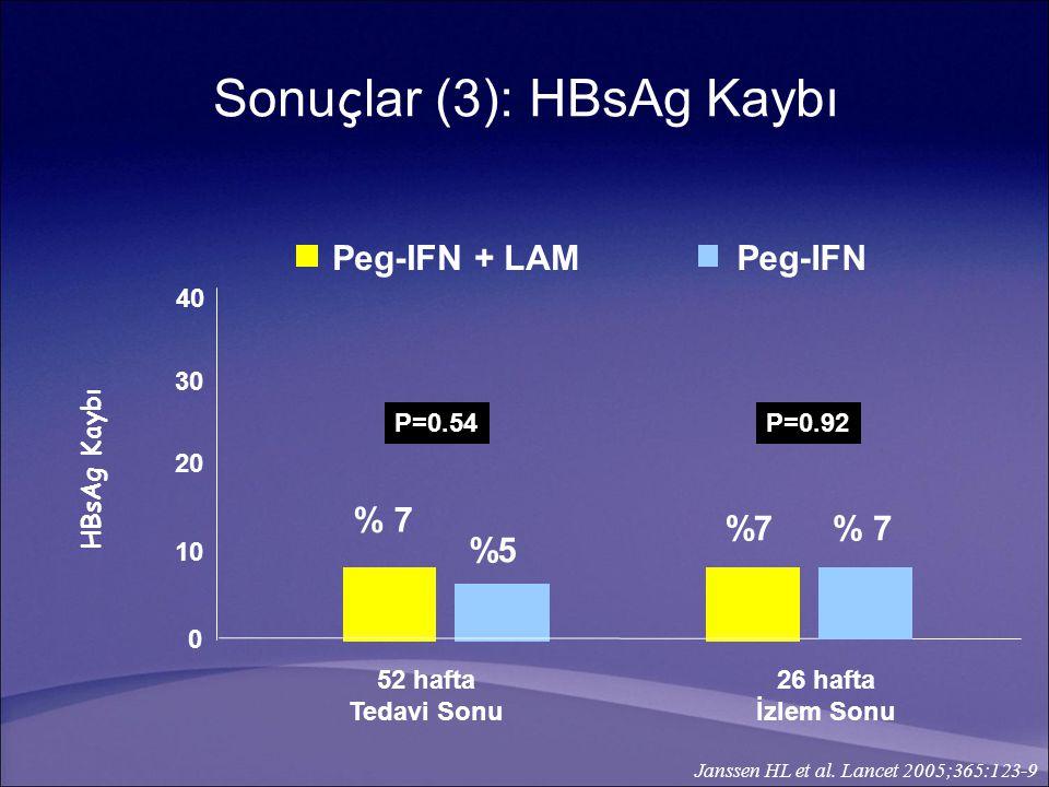 52 hafta Tedavi Sonu 26 hafta İzlem Sonu 0 1010 2020 3030 40 Peg-IFN + LAMPeg-IFN % 7 %5 % 7 P=0.54P=0.92 HBsAg Kaybı Janssen HL et al. Lancet 2005;36