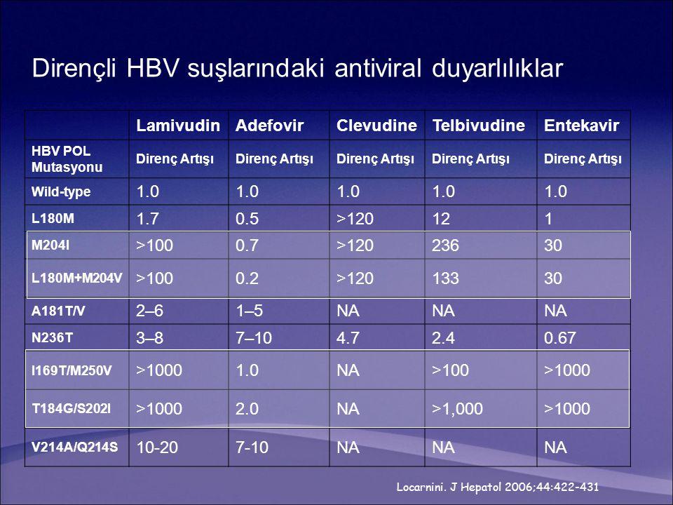 Dirençli HBV suşlarındaki antiviral duyarlılıklar LamivudinAdefovirClevudineTelbivudineEntekavir HBV POL Mutasyonu Direnç Artışı Wild-type 1.0 L180M 1