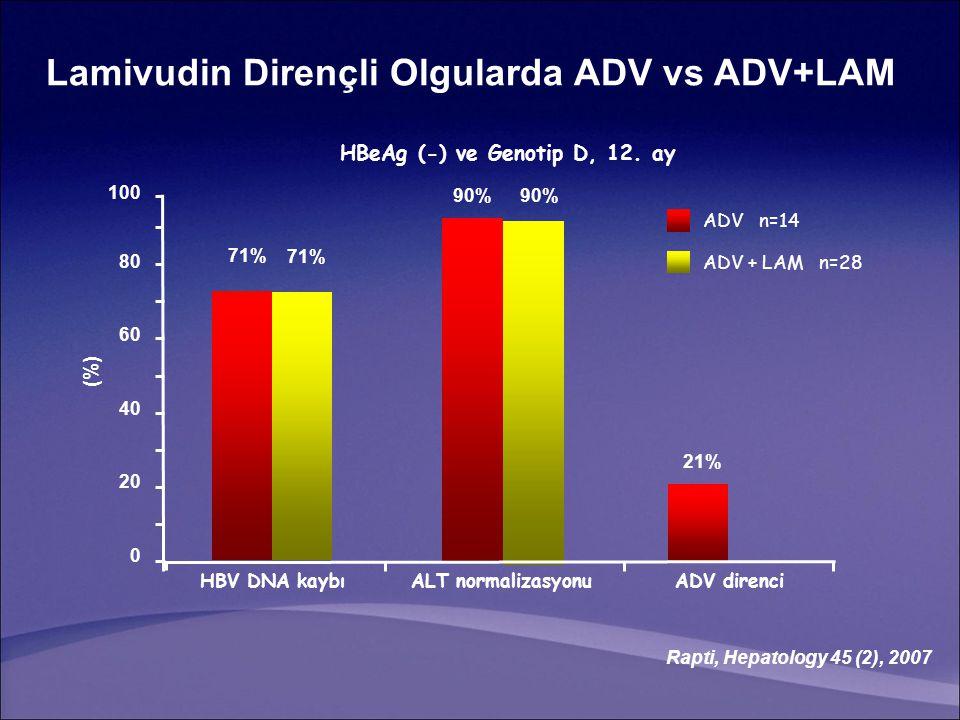 (%) Rapti, Hepatology 45 (2), 2007 HBeAg (-) ve Genotip D, 12. ay Lamivudin Dirençli Olgularda ADV vs ADV+LAM 0 2020 4040 6060 8080 100 71% HBV DNA ka