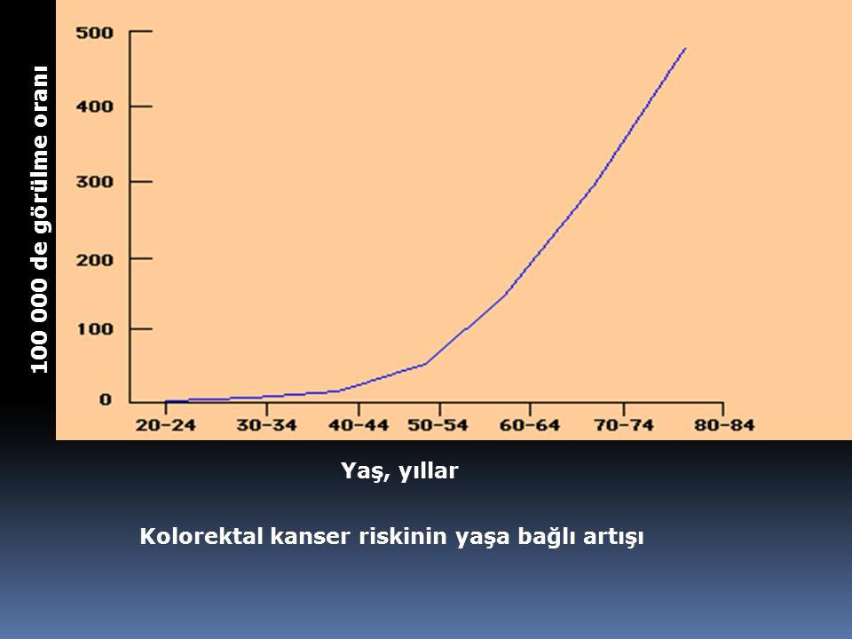 Kolorektal kanser riskinin yaşa bağlı artışı Yaş, yıllar 100 000 de görülme oranı