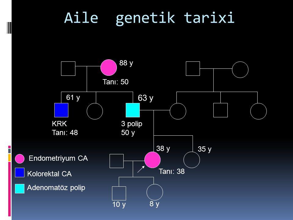 Aile genetik tarixi Endometriyum CA Kolorektal CA Adenomatöz polip Tanı: 38 Tanı: 50 88 y 63 y 3 polip 50 y KRK Tanı: 48 61 y 38 y 10 y 8 y 35 y