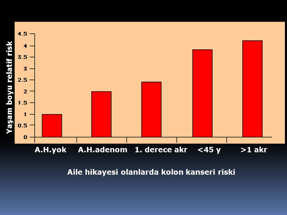 Aile hikayesi olanlarda kolon kanseri riski A.H.yok A.H.adenom 1.