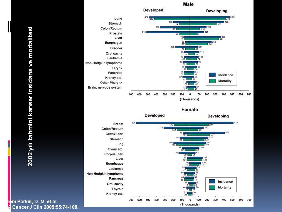 From Parkin, D.M. et al. CA Cancer J Clin 2005;55:74-108.