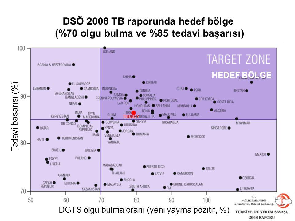 DSÖ 2008 TB raporunda hedef bölge (%70 olgu bulma ve %85 tedavi başarısı) DGTS olgu bulma oranı (yeni yayma pozitif, %) Tedavi başarısı (%) TURKEY HED