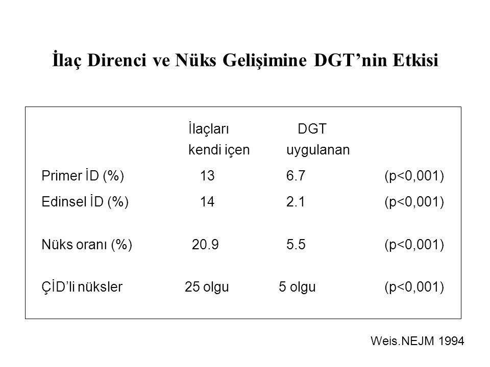 İlaç Direnci ve Nüks Gelişimine DGT'nin Etkisi İlaçları DGT kendi içenuygulanan Primer İD (%) 136.7 (p<0,001) Edinsel İD (%) 142.1(p<0,001) Nüks oranı