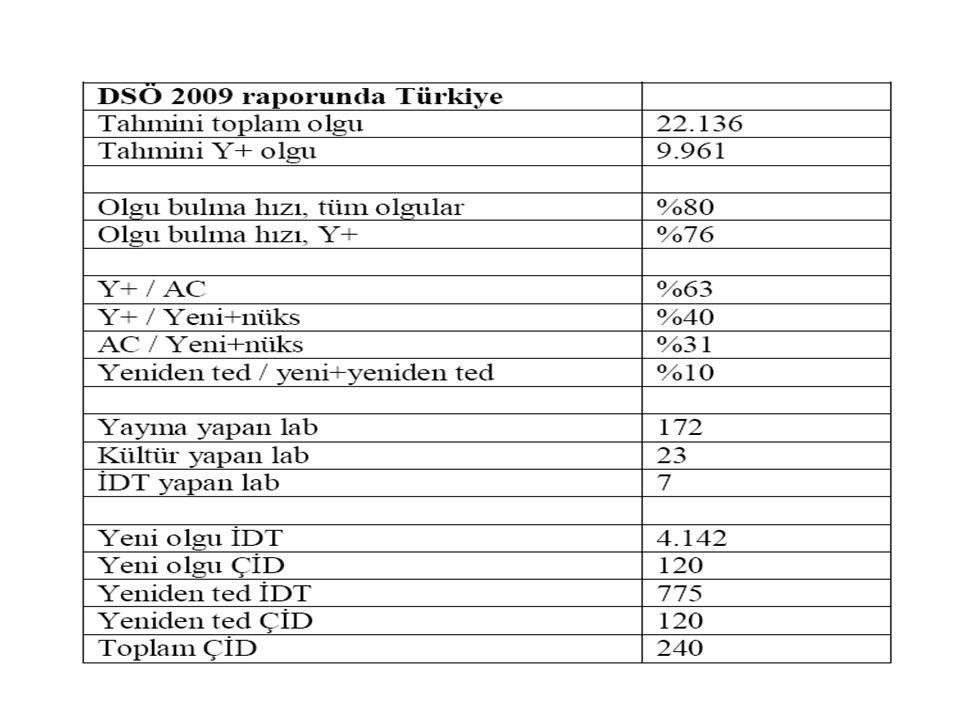 İlaç Direnci ve Nüks Gelişimine DGT'nin Etkisi İlaçları DGT kendi içenuygulanan Primer İD (%) 136.7 (p<0,001) Edinsel İD (%) 142.1(p<0,001) Nüks oranı (%) 20.95.5(p<0,001) ÇİD'li nüksler 25 olgu 5 olgu(p<0,001) Weis.NEJM 1994