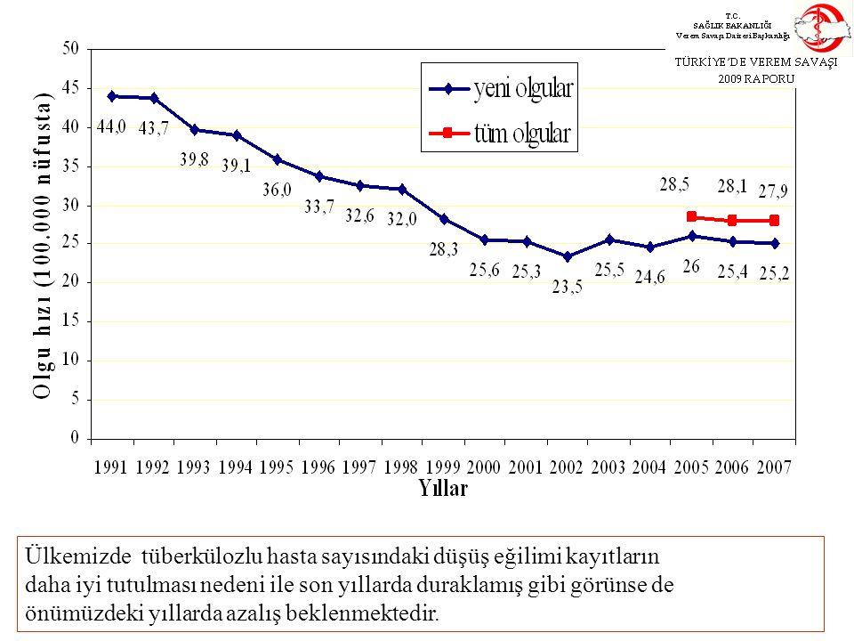 Ülkemizde tüberkülozlu hasta sayısındaki düşüş eğilimi kayıtların daha iyi tutulması nedeni ile son yıllarda duraklamış gibi görünse de önümüzdeki yıl