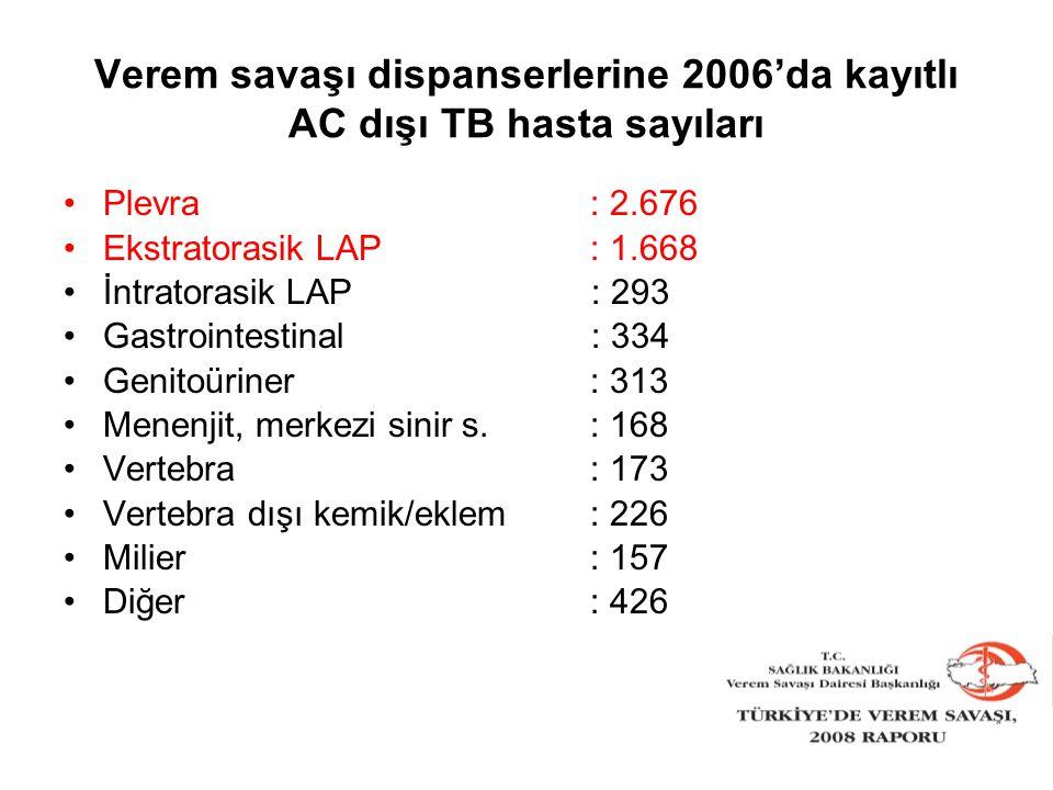 Verem savaşı dispanserlerine 2006'da kayıtlı AC dışı TB hasta sayıları Plevra : 2.676 Ekstratorasik LAP: 1.668 İntratorasik LAP : 293 Gastrointestinal
