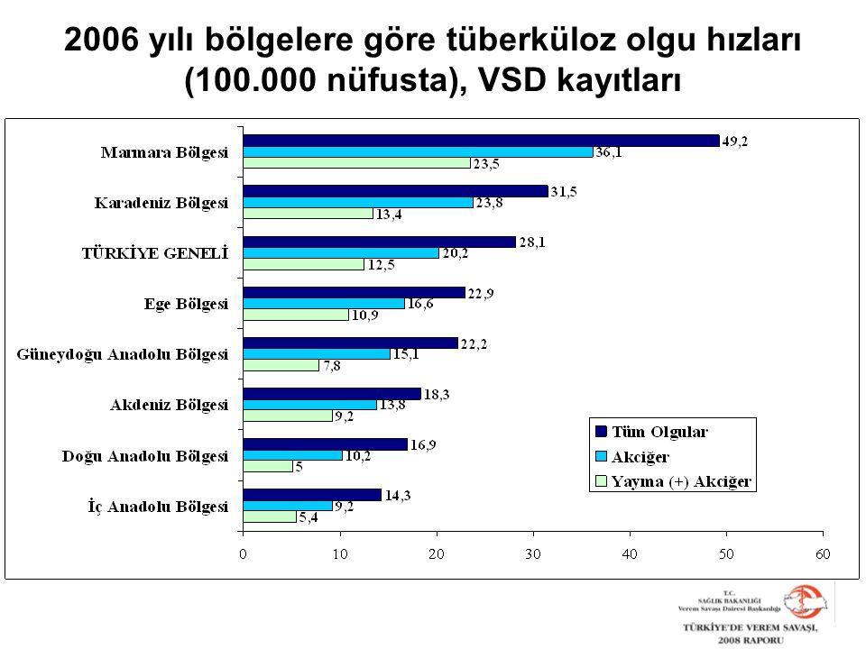 2006 yılı bölgelere göre tüberküloz olgu hızları (100.000 nüfusta), VSD kayıtları