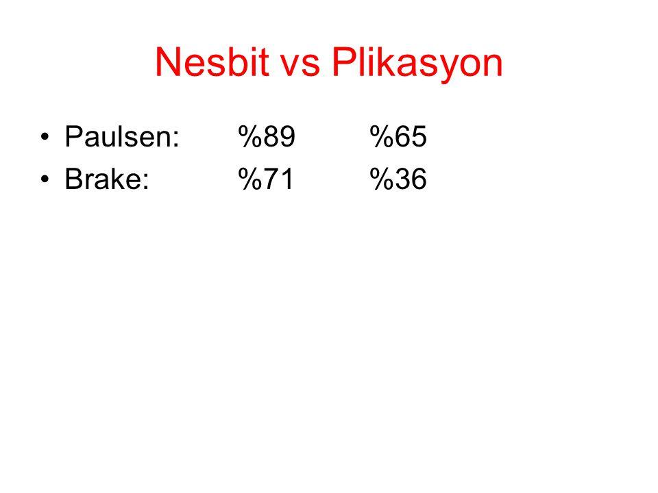 Nesbit vs Plikasyon Paulsen:%89%65 Brake:%71%36