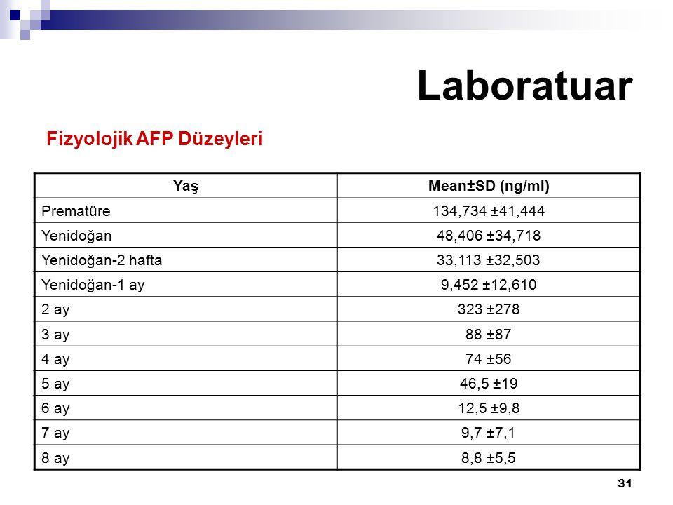 31 Laboratuar YaşMean±SD (ng/ml) Prematüre134,734 ±41,444 Yenidoğan48,406 ±34,718 Yenidoğan-2 hafta33,113 ±32,503 Yenidoğan-1 ay9,452 ±12,610 2 ay323 ±278 3 ay88 ±87 4 ay74 ±56 5 ay46,5 ±19 6 ay12,5 ±9,8 7 ay9,7 ±7,1 8 ay8,8 ±5,5 Fizyolojik AFP Düzeyleri