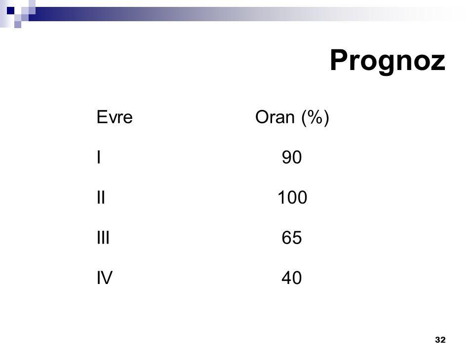 32 Prognoz EvreOran (%) I90 II100 III65 IV40