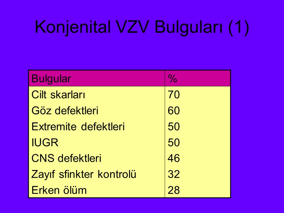 Konjenital VZV Bulguları (2) Ultrasonografi bulguları polihidramnios fetal hidrops el ve ayak deformiteleri karaciğerde hiperekojenik odaklar hidrosefali