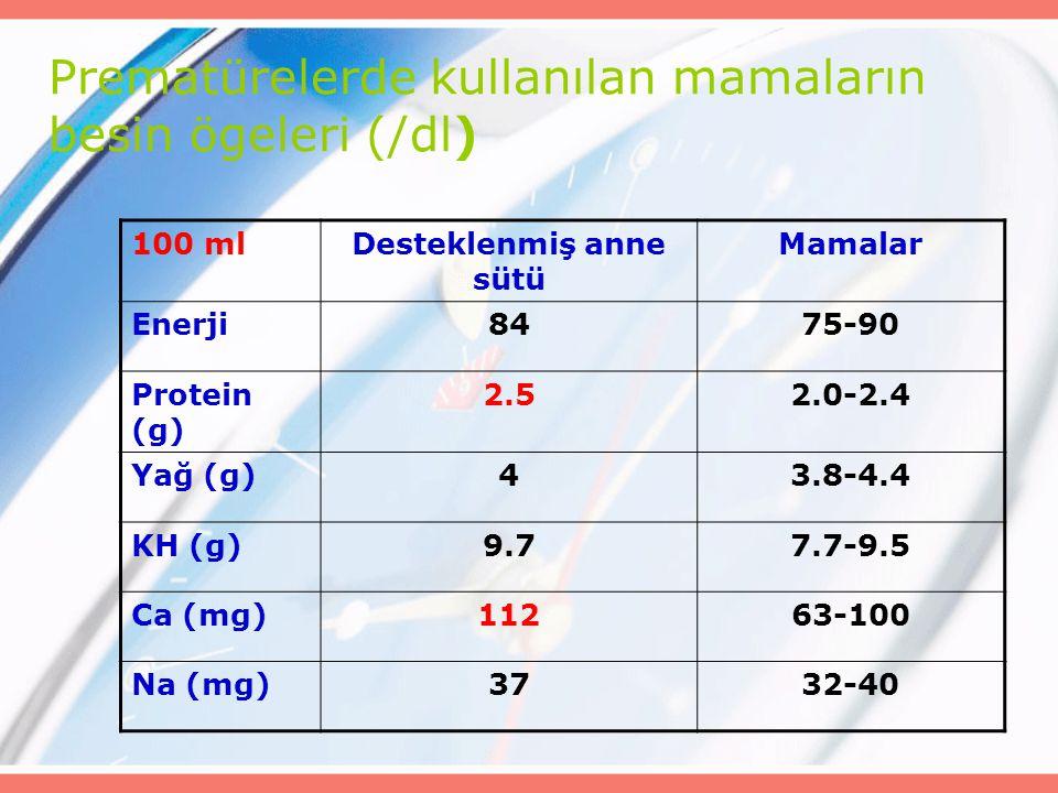 Prematürelerde kullanılan mamaların besin ögeleri (/dl) 100 mlDesteklenmiş anne sütü Mamalar Enerji8475-90 Protein (g) 2.52.0-2.4 Yağ (g)43.8-4.4 KH (g)9.77.7-9.5 Ca (mg)11263-100 Na (mg)3732-40