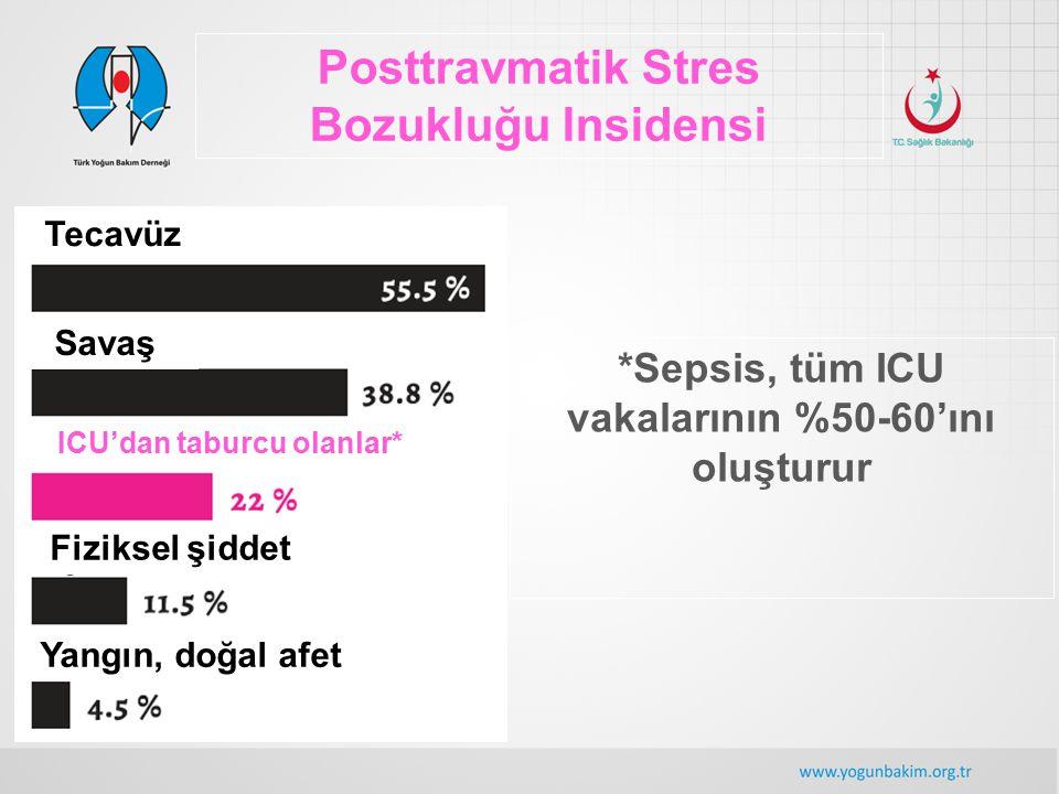 Posttravmatik Stres Bozukluğu Insidensi Tecavüz Savaş ICU'dan taburcu olanlar* Fiziksel şiddet Yangın, doğal afet *Sepsis, tüm ICU vakalarının %50-60'
