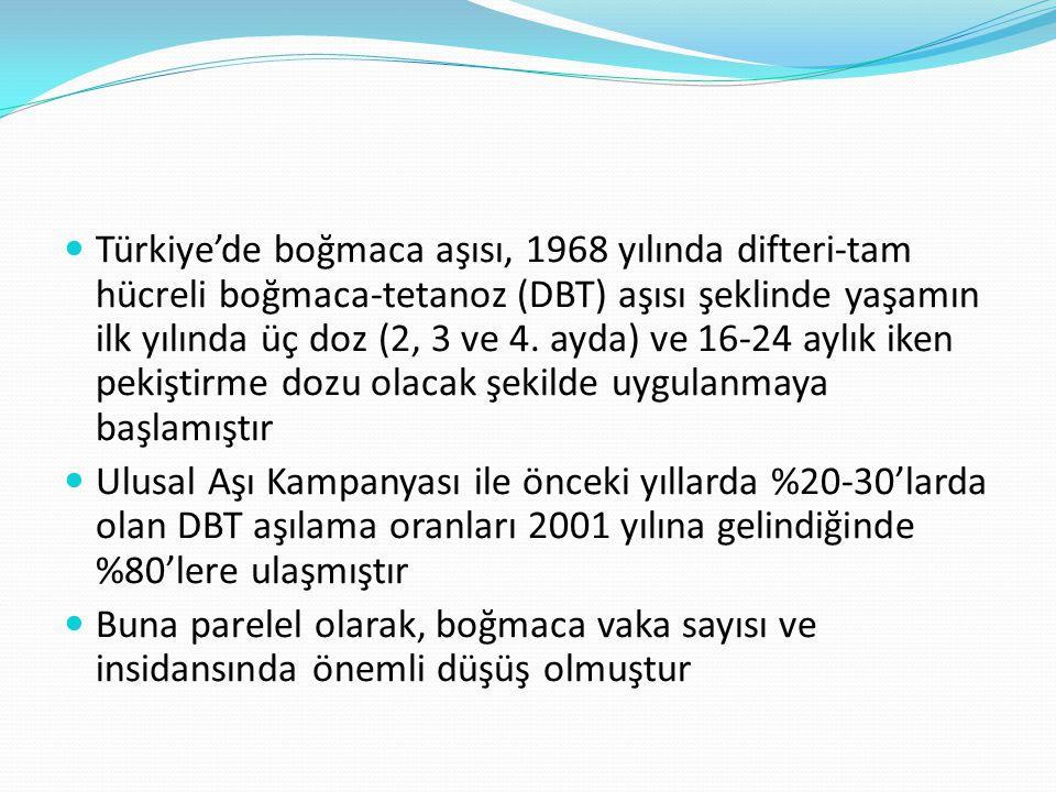 Türkiye'de boğmaca aşısı, 1968 yılında difteri-tam hücreli boğmaca-tetanoz (DBT) aşısı şeklinde yaşamın ilk yılında üç doz (2, 3 ve 4. ayda) ve 16-24