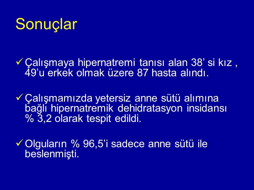 Tablo 1: Olguların demografik özellikler ve laboratuar bulguları Demografik özellikler ve laboratuvar bulguları Anne yaşı (yıl ) (ort± SD)27±5,7 Doğum şekli (n)(CS/NSVY)42 / 45 Doğum ağırlığı (g) (ort± SD)3424,5 ±395 Cinsiyet (n) (kız/erkek)38 / 49 Gebelik haftası (ort± SD)39,4±1,1 Tartı kaybı (%) (ort± SD)12,2± 4,2 Patolojik kayıp (%) (ort± SD) 5,9 (±4,7) Başvuru yaşı (gün) (ort± SD)4,3 (±2,8) Sodyum (mEq/L) (ort± SD) 155,2 (± 6,2) Üre(mg/dl) (ort± SD) 89,1 (±73,9) Kreatinin (mg/dl) (ort± SD) 0,89 (±0,65) Yatış süresi (gün) (ort± SD) 2,6 (±2,3)