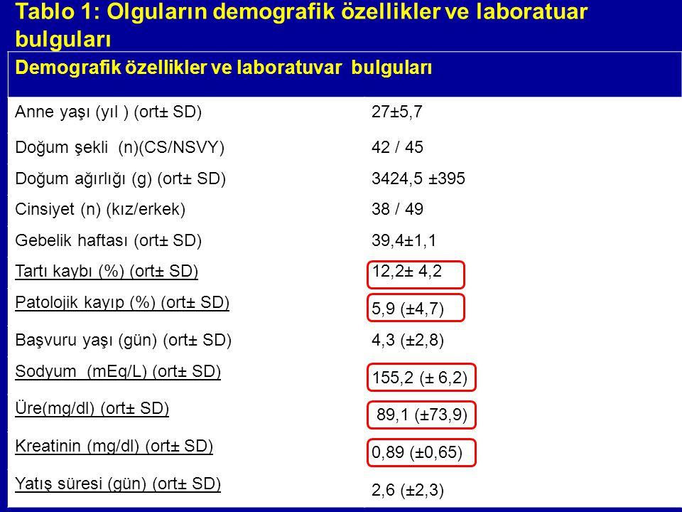 Table 2: Olguların başvuru anındaki şikayet ve klinik bulguları Şikayet% Şikayet yok37,6 Ateş24,7 Sarılık23,5 Emme problemleri10,6 Huzursuzluk2,5 Ayakta morluk1,1 Klinik bulgu% İkter47 Ateş29,4 Turgor-tonus bozukluğu24,7 Hipotoni7 Ekstremitede ödem-ekimoz1,1