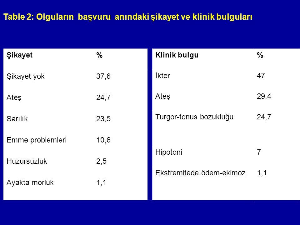Table 2: Olguların başvuru anındaki şikayet ve klinik bulguları Şikayet% Şikayet yok37,6 Ateş24,7 Sarılık23,5 Emme problemleri10,6 Huzursuzluk2,5 Ayak