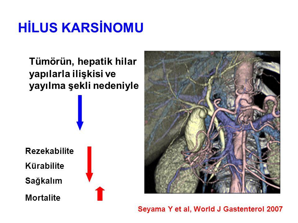HİLAR KOLANJİOKARSİNOMDA CERRAHİ TEDAVİ Preoperatif Hazırlık Portal Ven Embolizasyonu Makuuchi tarafından 1982'de uygulandı Major hepatektomi- Karaciğer hacmi azalır Portal ven basıncı artar PVE – Hepatosit mitokondriyal aktivitesi ve hepatosit proliferasyonu artar PVE'den 2 hafta sonra korunacak karaciğer hacmi %8-12 artar Seyama Y et al, Ann Surg 2003 PVE sonrası karaciğer yetmezliği oranı - % 2.5 Abulkhir A et al Ann Surg 2008 %0.8