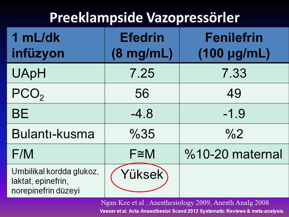 Preeklampside Vazopressörler 1 mL/dk infüzyon Efedrin (8 mg/mL) Fenilefrin (100 μg/mL) UApH7.257.33 PCO 2 5649 BE-4.8-1.9 Bulantı-kusma%35%2 F/M F≅MF≅