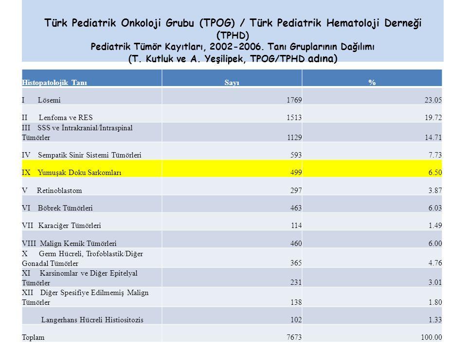 Türk Pediatrik Onkoloji Grubu (TPOG) / Türk Pediatrik Hematoloji Derneği ( TPHD) Pediatrik Tümör Kayıtları, 2002-2006.