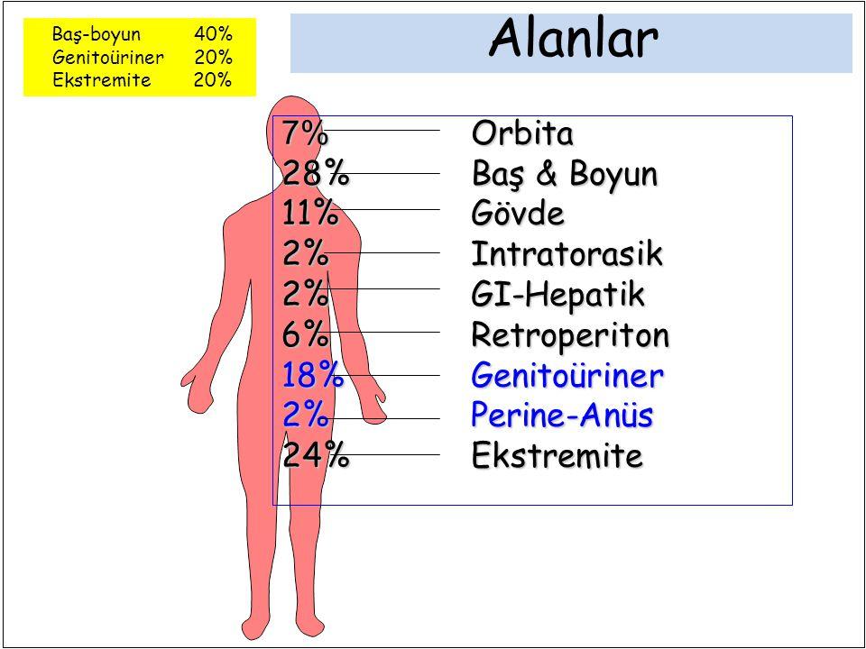7% Orbita 28%Baş & Boyun 11%Gövde 2%Intratorasik 2%GI-Hepatik 6%Retroperiton 18%Genitoüriner 2%Perine-Anüs 24%Ekstremite Alanlar Baş-boyun 40% Genitoüriner 20% Ekstremite 20%