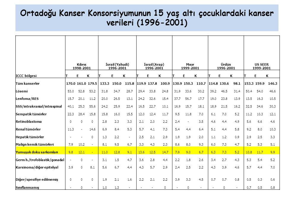Ortadoğu Kanser Konsorsiyumunun 15 yaş altı çocuklardaki kanser verileri (1996-2001) Kıbrıs 1998-2001 İsrail (Yahudi) 1996-2001 İsrail (Arap) 1996-2001 Mısır 1999-2001 Ürdün 1996-2001 US SEER 1999-2001 ICCC bölgesiTEKTEKTEKTEKTEKTEK Tüm kanserler170.0161.0179.5133.3150.0115.8119.9137.8100.9130.9150.3110.7114.8130.698.1153.3159.9146.3 Lösemi53.052.853.231.834.728.729.433.824.831.933.630.239.246.531.450.454.046.6 Lenfoma/RES15.720.111.220.026.513.124.232.615.437.756.717.719.023.813.913.516.310.5 SSS/intrakranial/intraspinal40.125.355.624.225.922.416.522.710.116.915.718.118.921.516.232.534.630.3 Sempatik tümörler22.328.415.8 16.015.512.012.411.79.511.87.06.17.05.211.210.312.1 Retinoblastoma0002.82.33.32.12.02.22.4-3.54.64.44.95.66.64.6 Renal tümörler11.3-14.66.98.45.35.74.17.35.44.46.45.14.45.89.28.010.3 Hepatik tümörler--01.32.2-2.52.12.91.9 2.01.11.20.92.92.53.3 Malign kemik tümörleri7.910.2-8.19.56.73.34.32.38.68.09.36.07.34.75.25.35.1 Yumuşak doku sarkomları9.812.1-11.012.89.113.612.514.77.99.06.76.37.35.210.811.79.9 Germ h./trofoblastik/gonadal-0-3.11.54.73.62.84.42.21.82.63.42.74.35.35.45.2 Karsinoma/diğer epitelyal3.908.15.66.74.44.35.72.92.42.52.24.33.94.65.74.47.0 Diğer/spesifiye edilmemiş0001.92.11.62.22.12.23.93.34.50.7 0.80.50.30.6 Sınıflanmamış-0-1.01.3---0-0--0-0.70.50.8