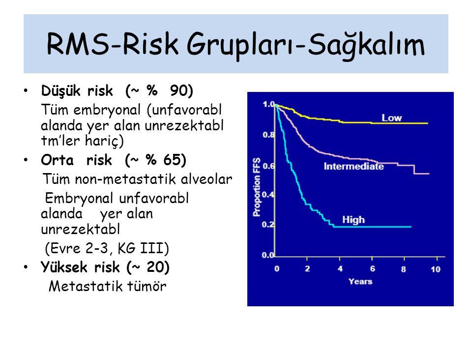RMS-Risk Grupları-Sağkalım Düşük risk (~ % 90) Tüm embryonal (unfavorabl alanda yer alan unrezektabl tm'ler hariç) Orta risk (~ % 65) Tüm non-metastatik alveolar Embryonal unfavorabl alanda yer alan unrezektabl (Evre 2-3, KG III) Yüksek risk (~ 20) Metastatik tümör