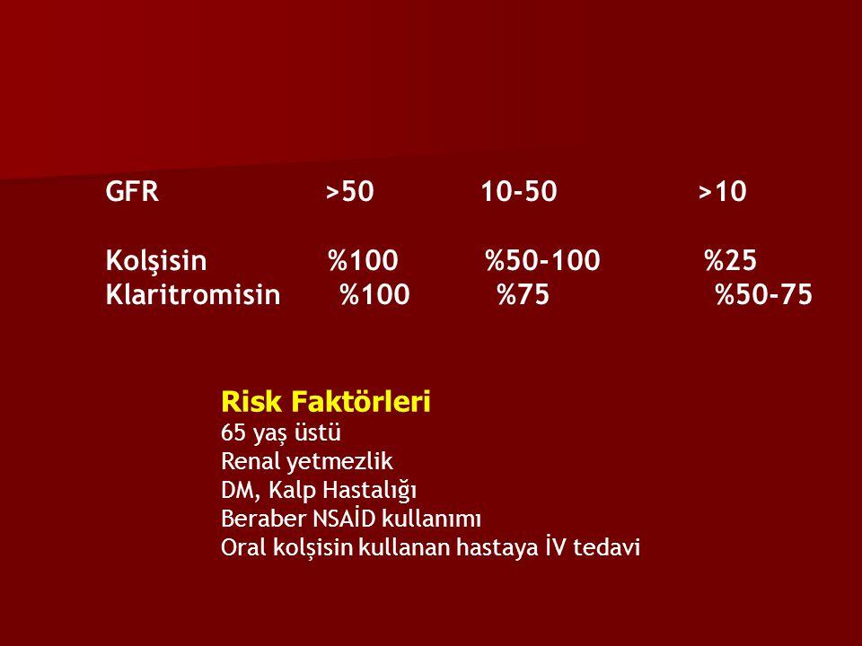 GFR >50 10-50 >10 Kolşisin %100 %50-100 %25 Klaritromisin %100 %75 %50-75 Risk Faktörleri 65 yaş üstü Renal yetmezlik DM, Kalp Hastalığı Beraber NSAİD