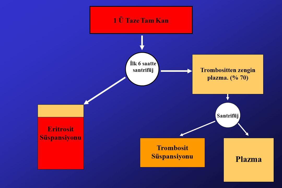 1 Ü Taze Tam Kan İlk 6 saatte santrifüj Eritrosit Süspansiyonu Santrifüj Trombositten zengin plazma.
