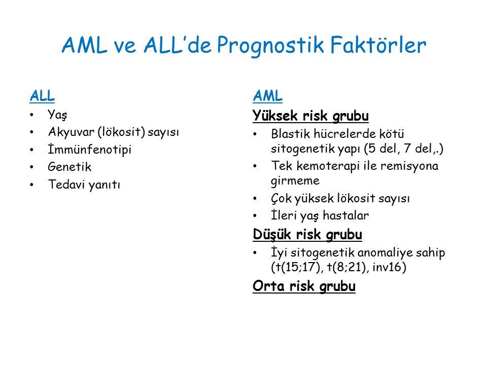AML ve ALL'de Prognostik Faktörler ALL Yaş Akyuvar (lökosit) sayısı İmmünfenotipi Genetik Tedavi yanıtı AML Yüksek risk grubu Blastik hücrelerde kötü sitogenetik yapı (5 del, 7 del,.) Tek kemoterapi ile remisyona girmeme Çok yüksek lökosit sayısı İleri yaş hastalar Düşük risk grubu İyi sitogenetik anomaliye sahip (t(15;17), t(8;21), inv16) Orta risk grubu