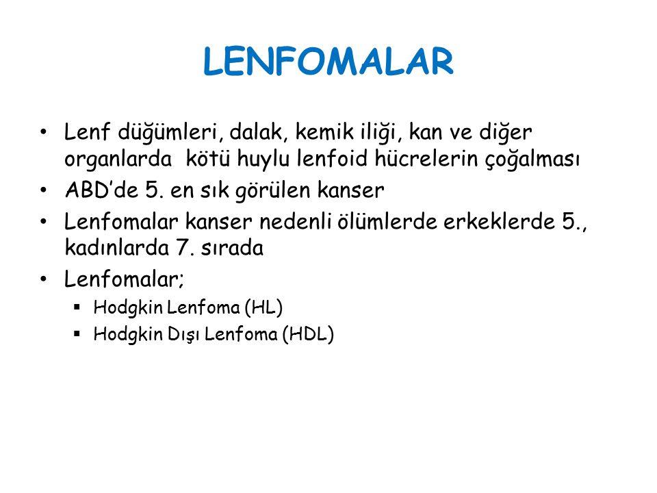 LENFOMALAR Lenf düğümleri, dalak, kemik iliği, kan ve diğer organlarda kötü huylu lenfoid hücrelerin çoğalması ABD'de 5. en sık görülen kanser Lenfoma