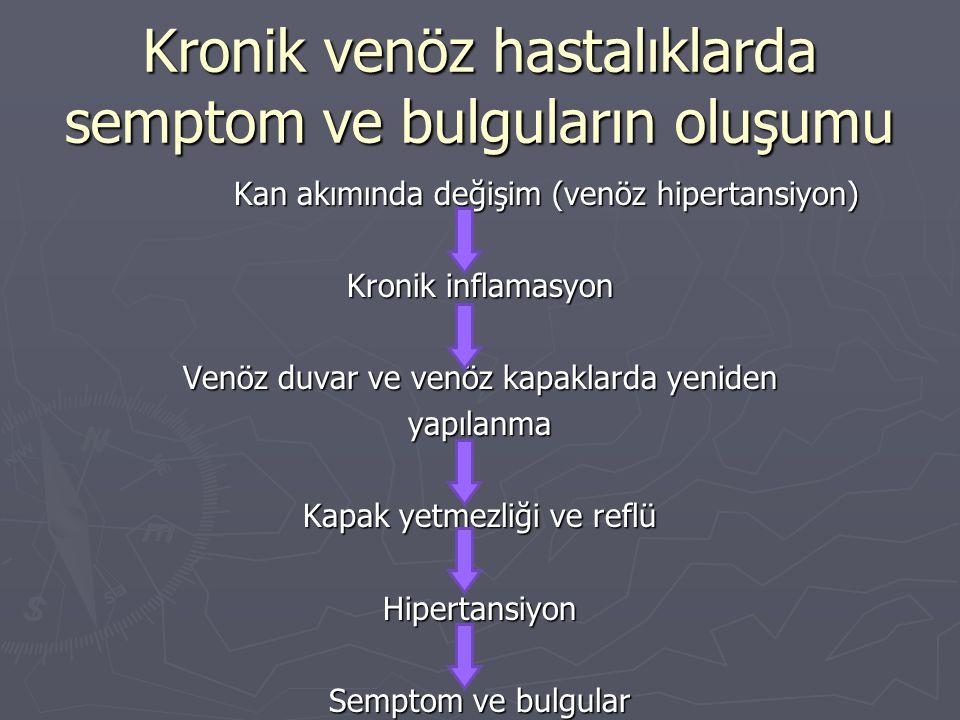 Kronik venöz hastalıklarda semptom ve bulguların oluşumu Kan akımında değişim (venöz hipertansiyon) Kronik inflamasyon Venöz duvar ve venöz kapaklarda yeniden yapılanma Kapak yetmezliği ve reflü Hipertansiyon Semptom ve bulgular
