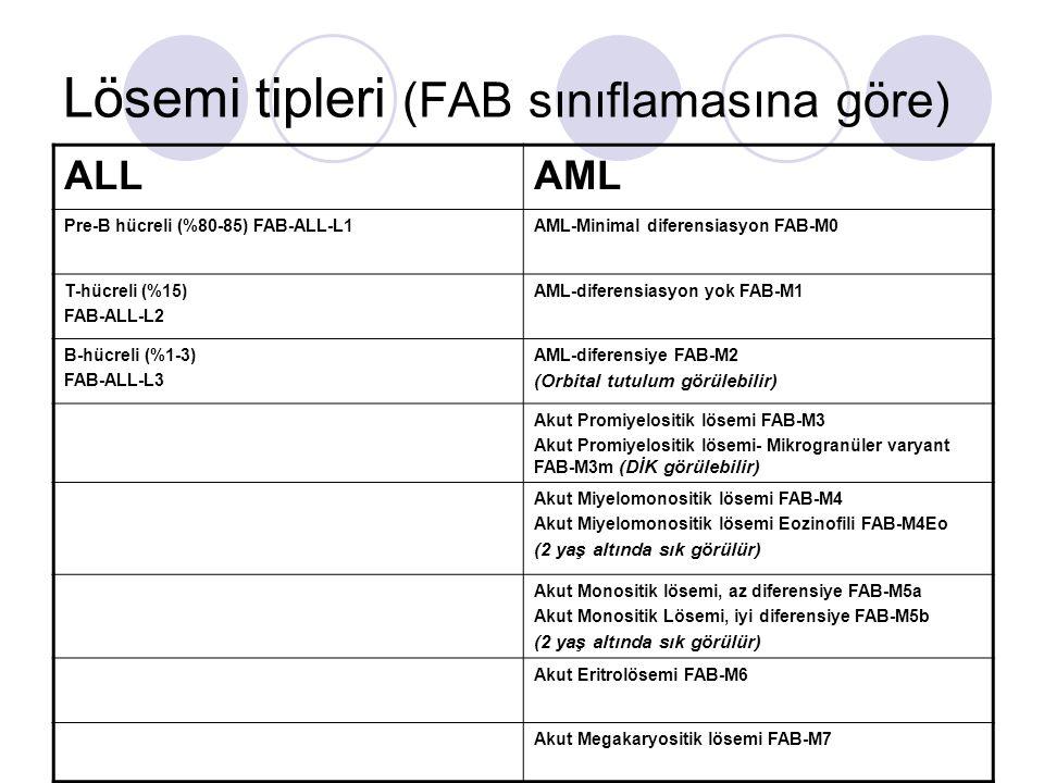 Lösemi tipleri (FAB sınıflamasına göre) ALLAML Pre-B hücreli (%80-85) FAB-ALL-L1AML-Minimal diferensiasyon FAB-M0 T-hücreli (%15) FAB-ALL-L2 AML-difer