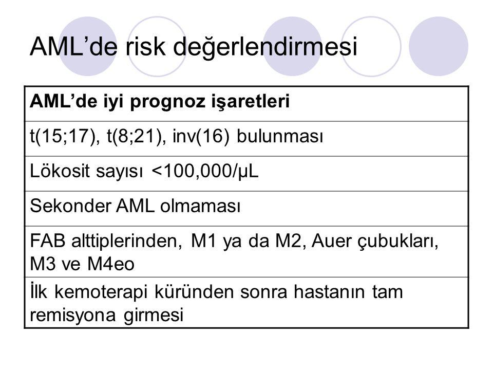 AML'de risk değerlendirmesi AML'de iyi prognoz işaretleri t(15;17), t(8;21), inv(16) bulunması Lökosit sayısı <100,000/μL Sekonder AML olmaması FAB al