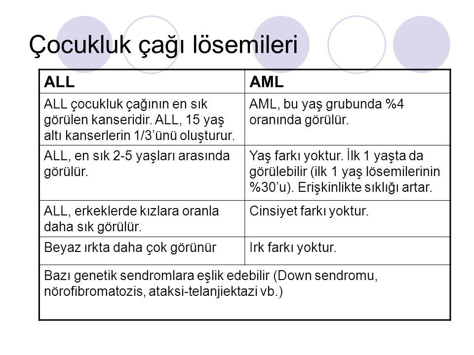 AML'de risk değerlendirmesi AML'de iyi prognoz işaretleri t(15;17), t(8;21), inv(16) bulunması Lökosit sayısı <100,000/μL Sekonder AML olmaması FAB alttiplerinden, M1 ya da M2, Auer çubukları, M3 ve M4eo İlk kemoterapi küründen sonra hastanın tam remisyona girmesi