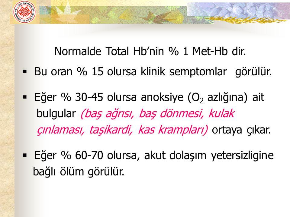 Normalde Total Hb'nin % 1 Met-Hb dir. Bu oran % 15 olursa klinik semptomlar görülür.