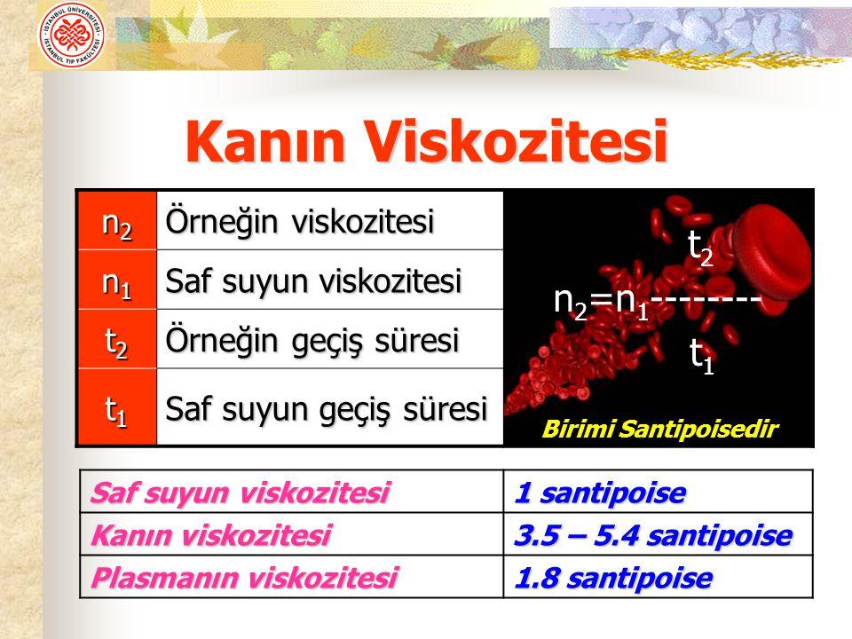 Kanın Viskozitesi n2n2n2n2 Örneğin viskozitesi t 2 n 2 =n 1 -------- t 1 Birimi Santipoisedir n1n1n1n1 Saf suyun viskozitesi t2t2t2t2 Örneğin geçiş süresi t1t1t1t1 Saf suyun geçiş süresi Saf suyun viskozitesi 1 santipoise Kanın viskozitesi 3.5 – 5.4 santipoise Plasmanın viskozitesi 1.8 santipoise