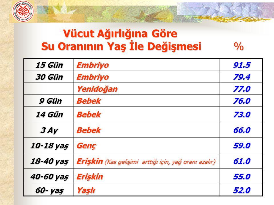 15 Gün Embriyo91.5 30 Gün Embriyo79.4 Yenidoğan77.0 9 Gün 9 GünBebek76.0 14 Gün Bebek73.0 3 Ay Bebek66.0 10-18 yaş Genç59.0 18-40 yaş Erişkin (Kas gelişimi arttığı için, yağ oranı azalır) 61.0 40-60 yaş Erişkin55.0 60- yaş Yaşlı52.0 Vücut Ağırlığına Göre Su Oranının Yaş İle Değişmesi % Vücut Ağırlığına Göre Su Oranının Yaş İle Değişmesi %