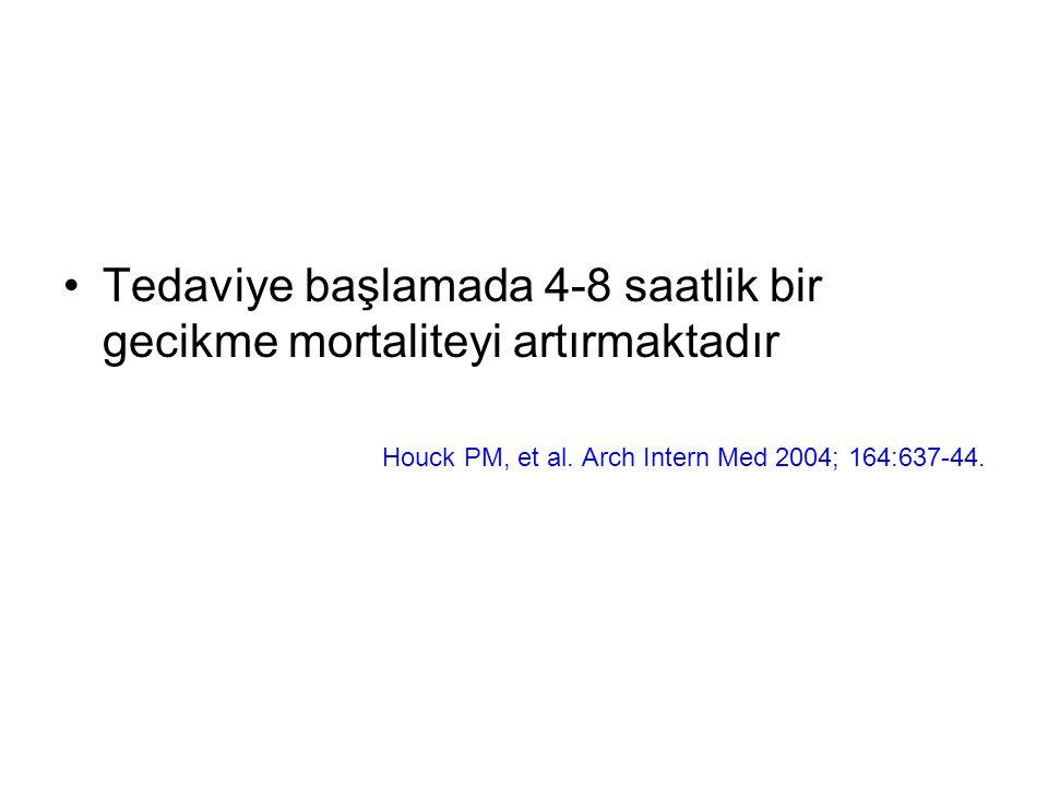Tedaviye başlamada 4-8 saatlik bir gecikme mortaliteyi artırmaktadır Houck PM, et al. Arch Intern Med 2004; 164:637-44.